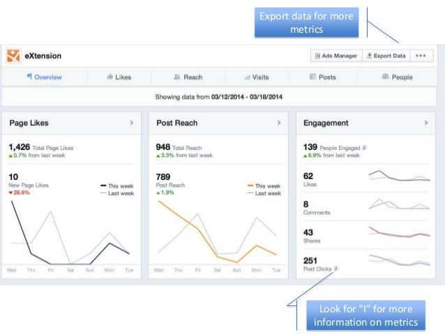 facebook insights export data guide